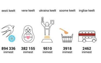 Eesti: Head emakeelepäeva! Eesti keelt räägib emakeelena 894 336 inimest