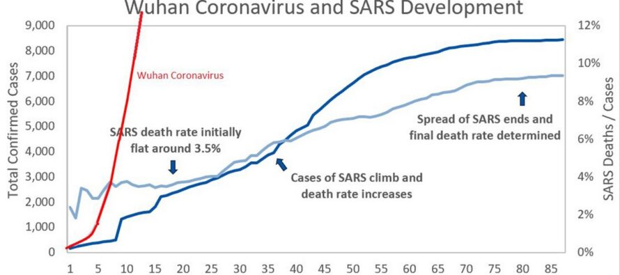 Mis on uus KOROONAVIIRUS — sümptomid ja õpetus, kuidas ennast jälgida. + GRAAFIK, mis näitab koroonaviiruse ohtlikkust
