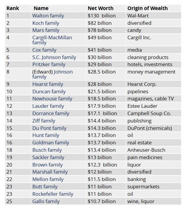 rikkad perekonnad